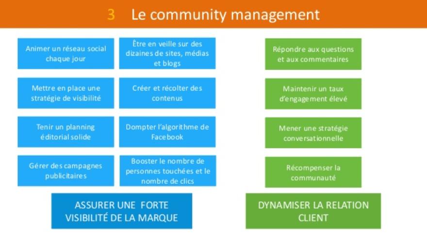 Capture-community-management