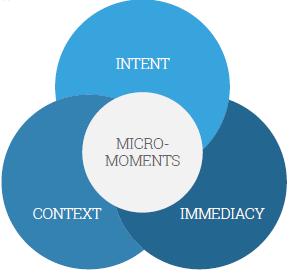 Appréhender l'intention, le contexte et le degré d'immédiateté pour répondre au besoin de l'internaute